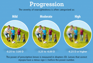 myopia progression graphic, Optometrist, eye exam, Milton, ON
